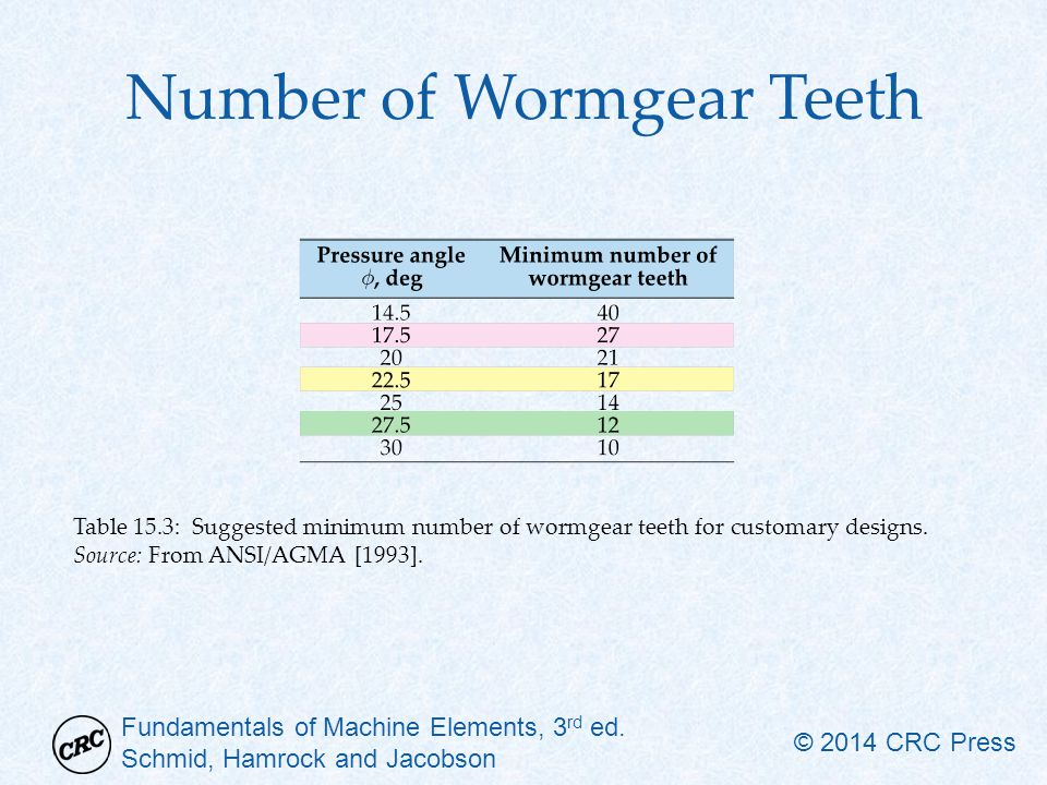 Number of Wormgear Teeth