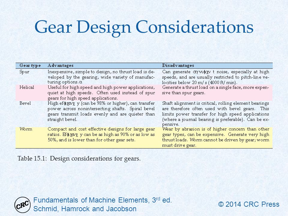 Gear Design Considerations