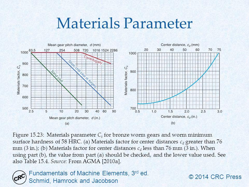 Materials Parameter