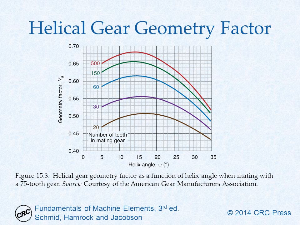 Helical Gear Geometry Factor