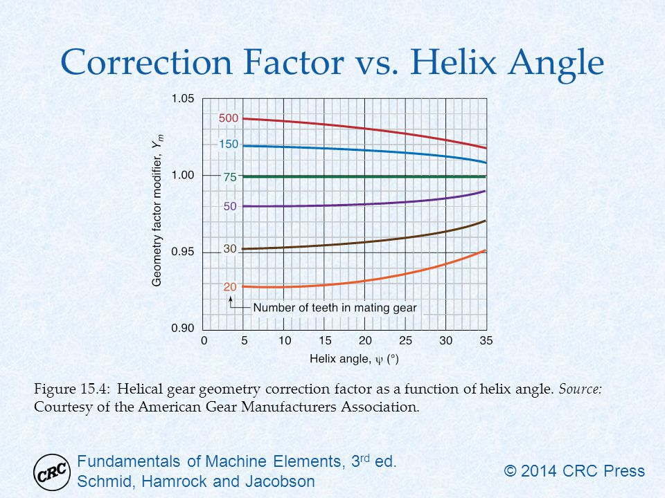 Correction Factor vs. Helix Angle