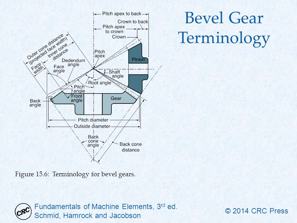 Bevel Gear Terminology