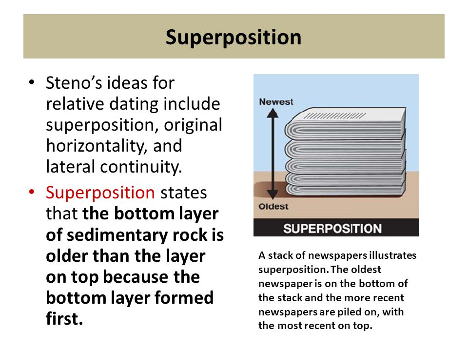 Superposition Steno's ideas for relative dating include superposition, original horizontality, and lateral continuity.