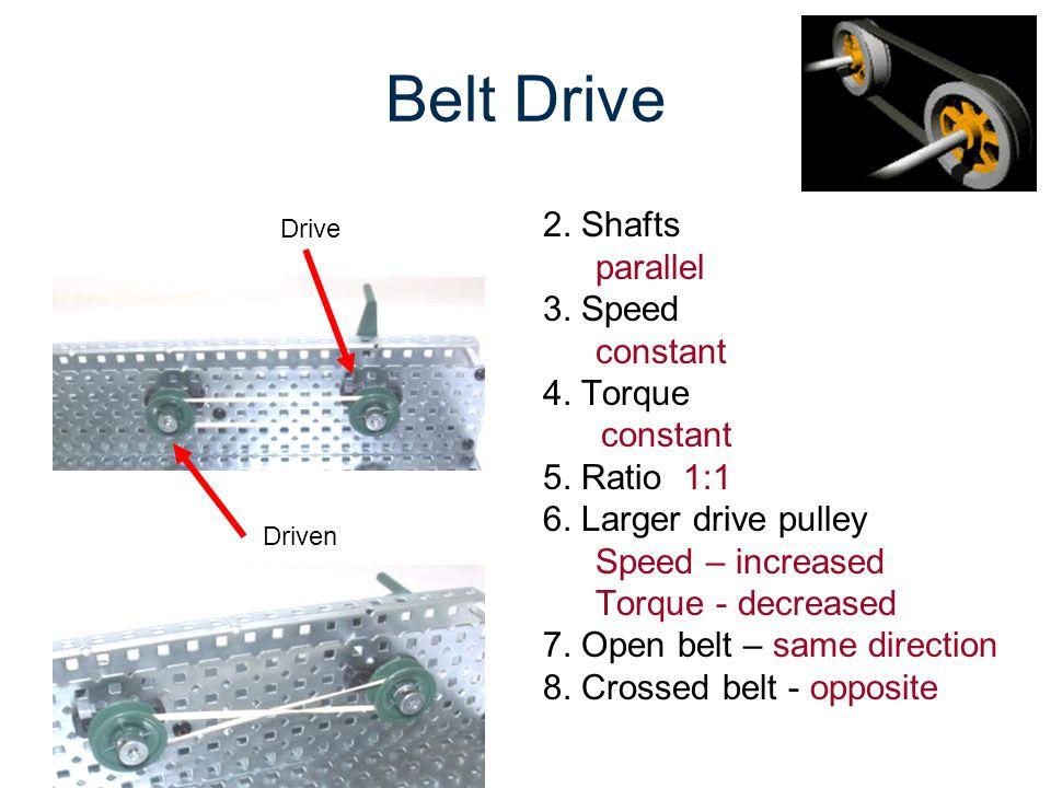 Belt Drive 2. Shafts parallel 3. Speed constant 4. Torque 5. Ratio 1:1