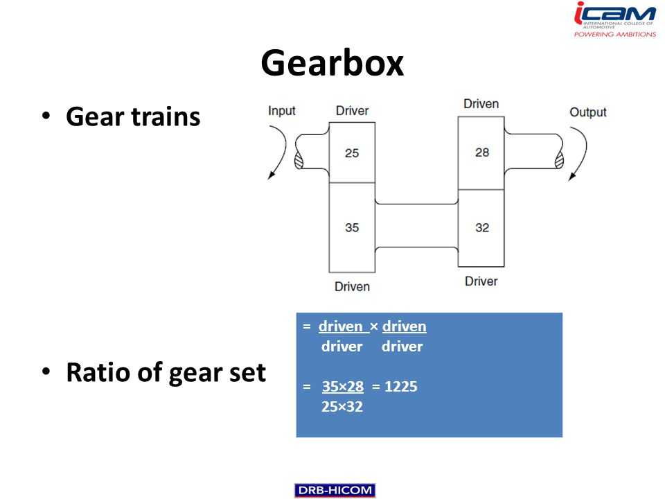 Gearbox Gear trains Ratio of gear set = driven × driven driver driver