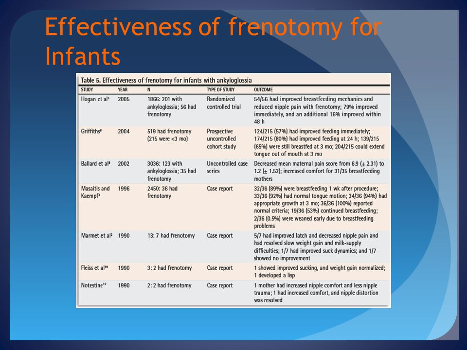 Effectiveness of frenotomy for Infants