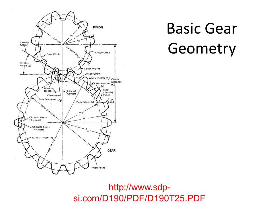 Basic Gear Geometry http://www.sdp-si.com/D190/PDF/D190T25.PDF