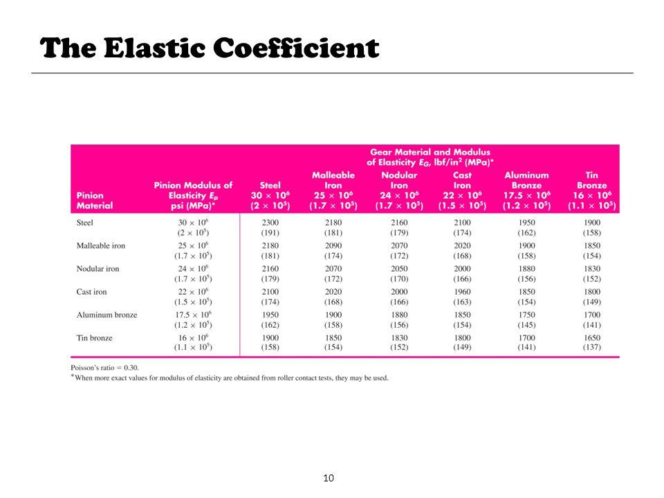 The Elastic Coefficient