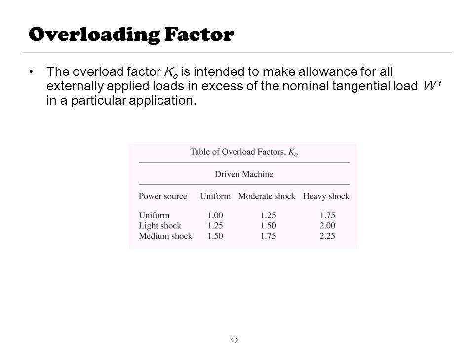 Overloading Factor