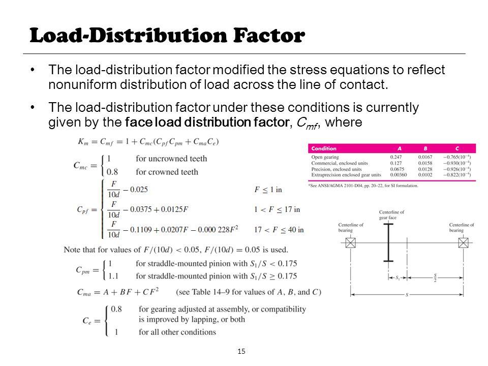 Load-Distribution Factor