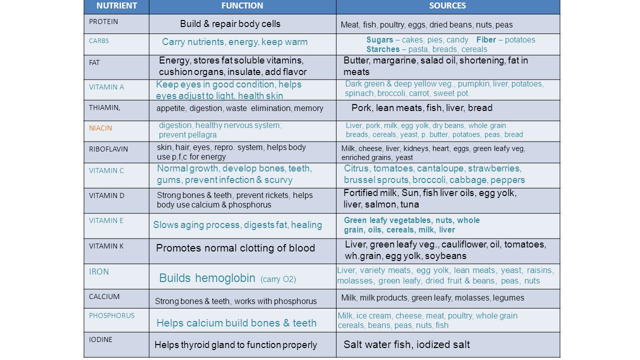 Builds hemoglobin (carry O2)
