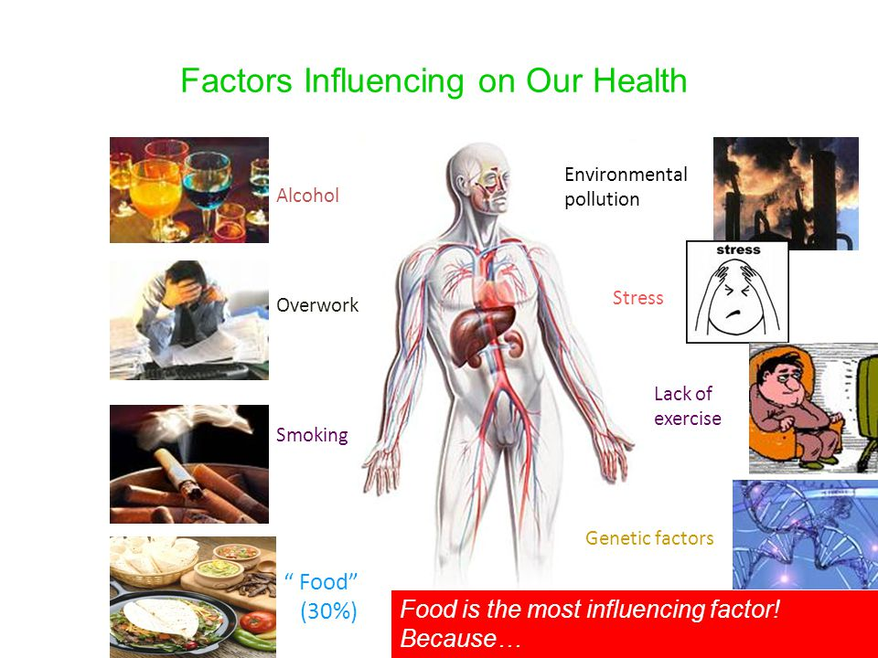 Factors Influencing on Our Health