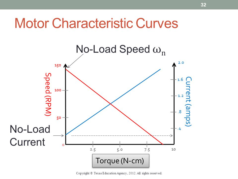 Motor Characteristic Curves