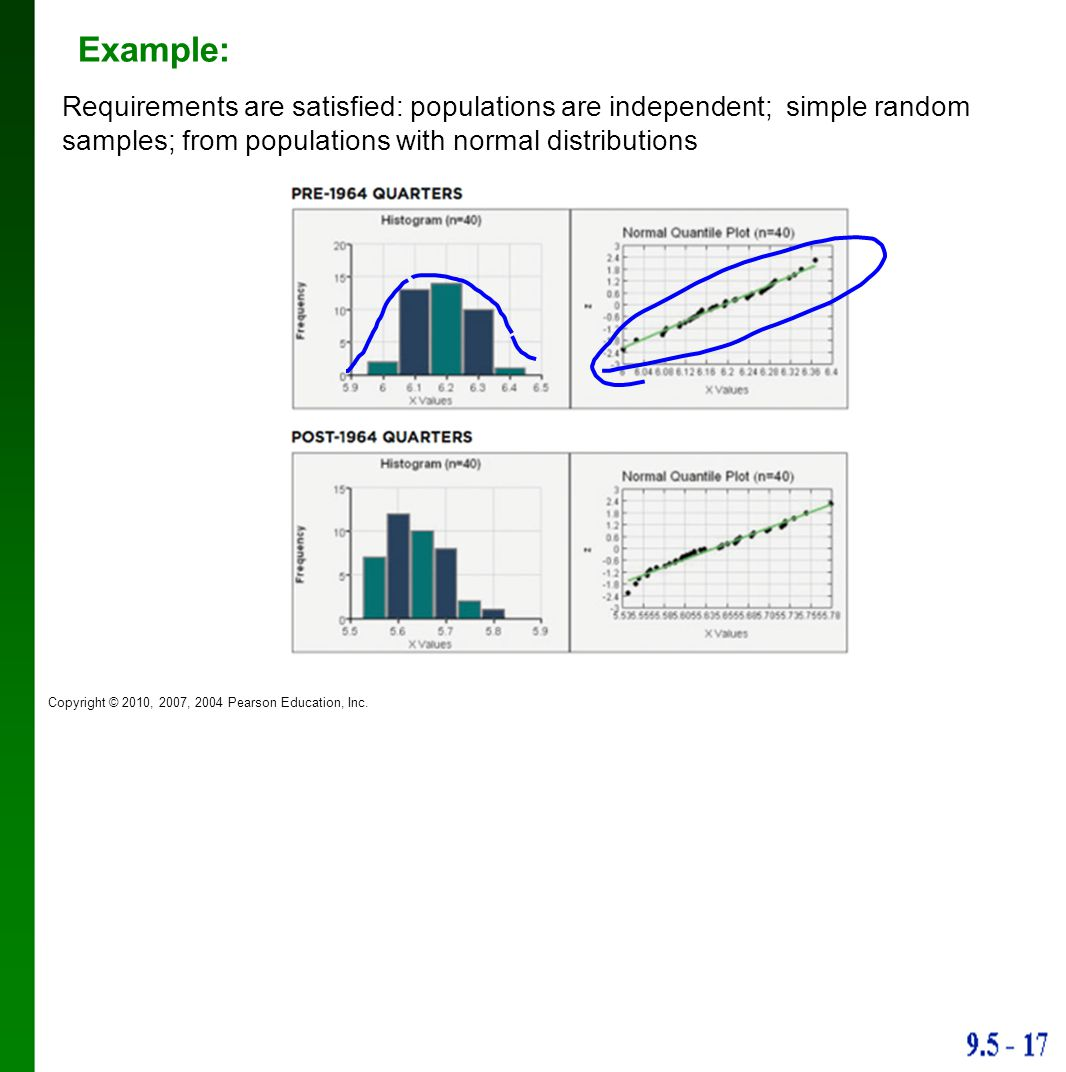 Example: Requirements are satisfied: populations are independent; simple random samples; from populations with normal distributions.