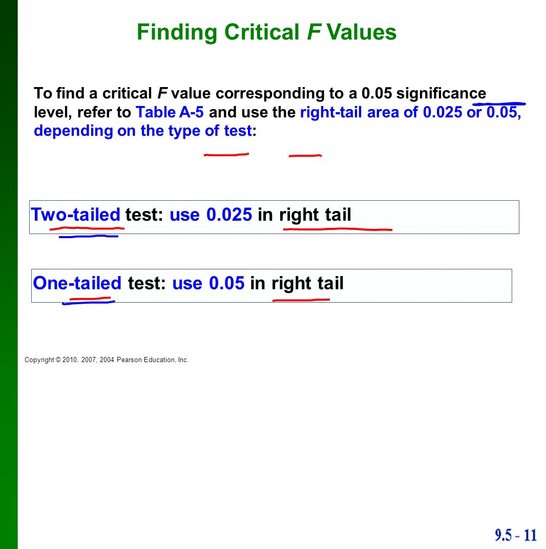 Finding Critical F Values