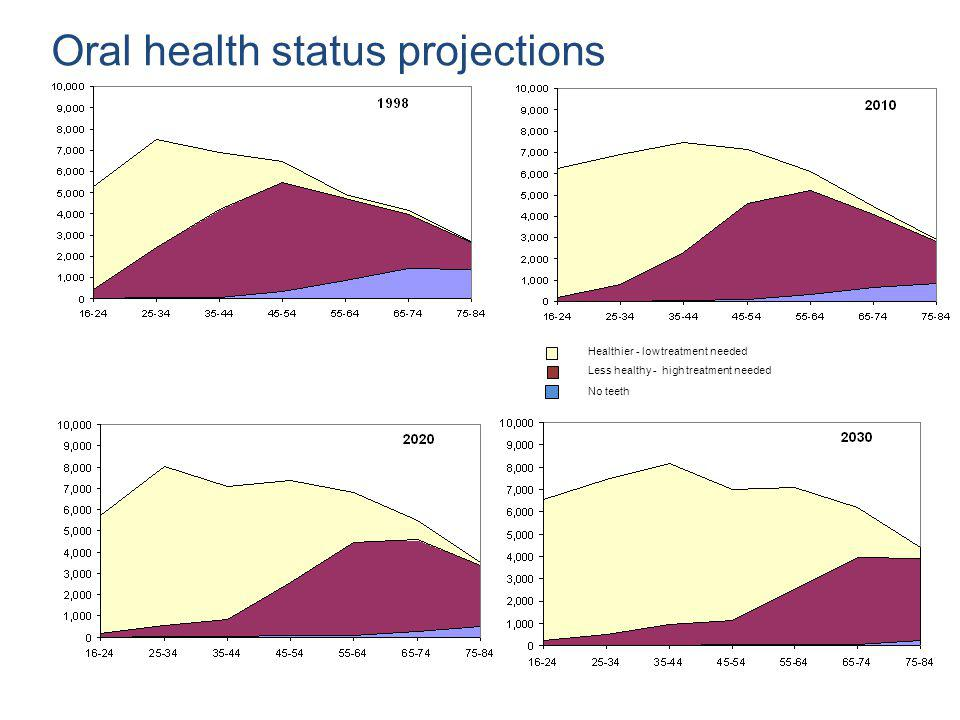 Oral health status projections