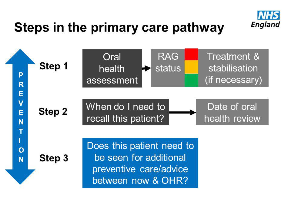 Steps in the primary care pathway