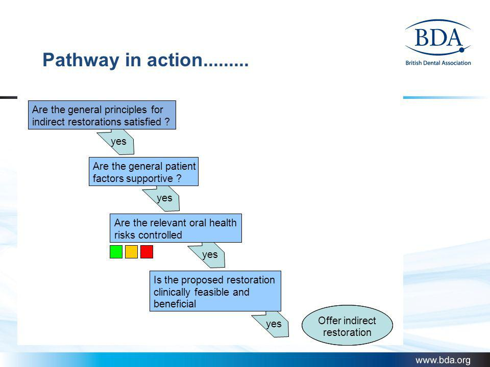 Pathway in action......... Are the general principles for