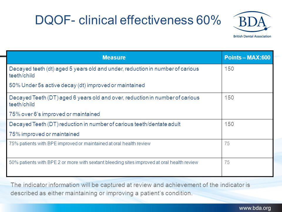 DQOF- clinical effectiveness 60%