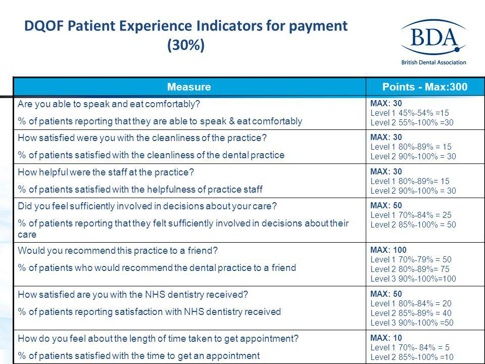 DQOF Patient Experience Indicators for payment (30%)