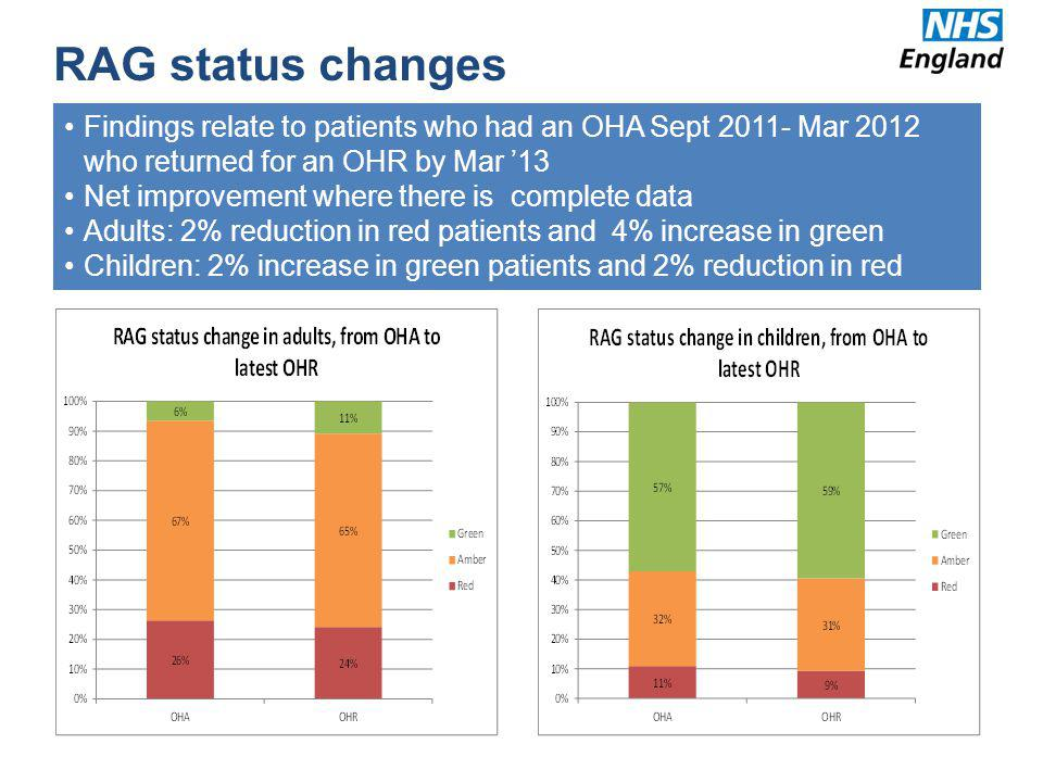 RAG status changes Findings relate to patients who had an OHA Sept 2011- Mar 2012 who returned for an OHR by Mar '13.