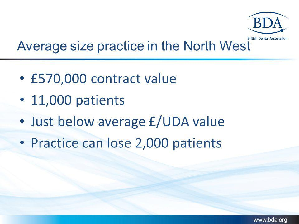 Average size practice in the North West