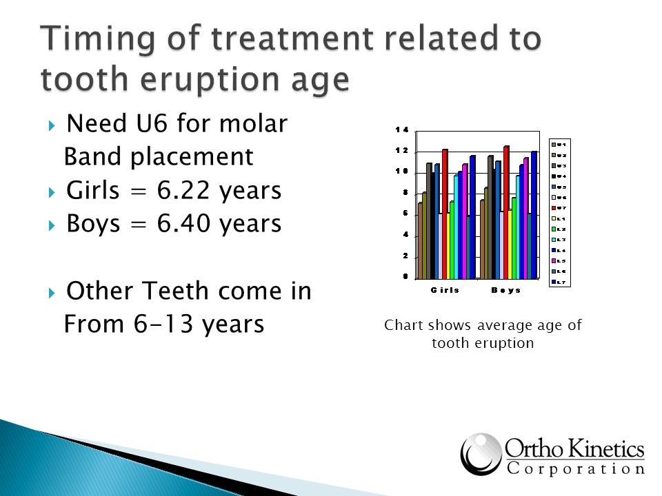 Timing of treatment related to tooth eruption age