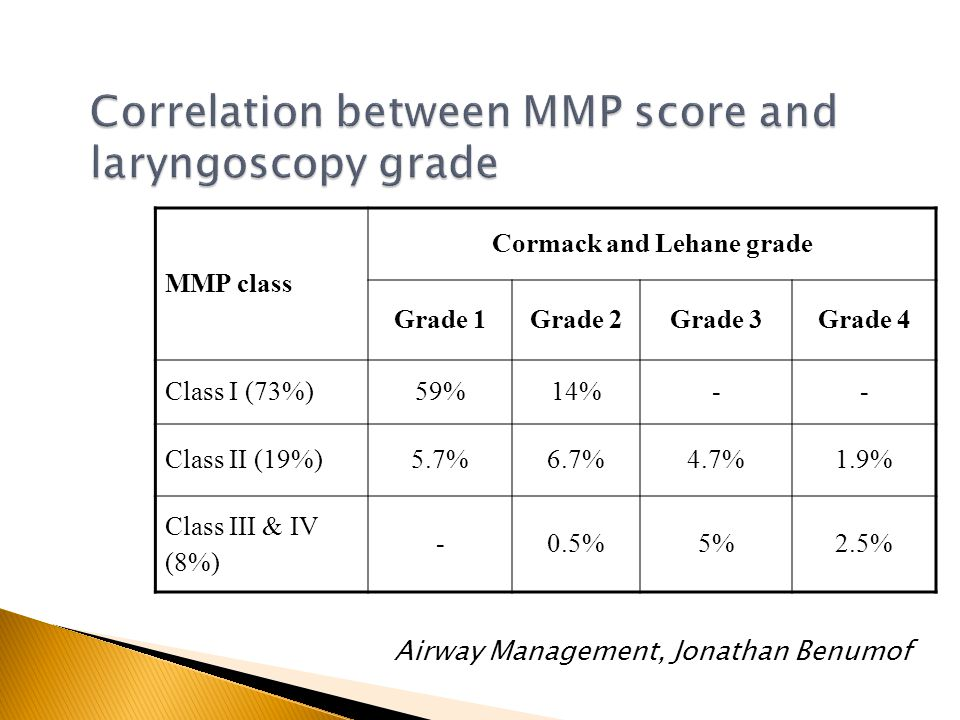 Correlation between MMP score and laryngoscopy grade