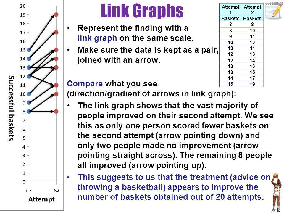 Link Graphs Represent the finding with a link graph on the same scale.