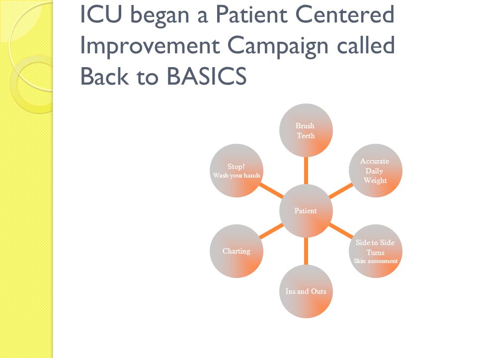 ICU began a Patient Centered Improvement Campaign called Back to BASICS
