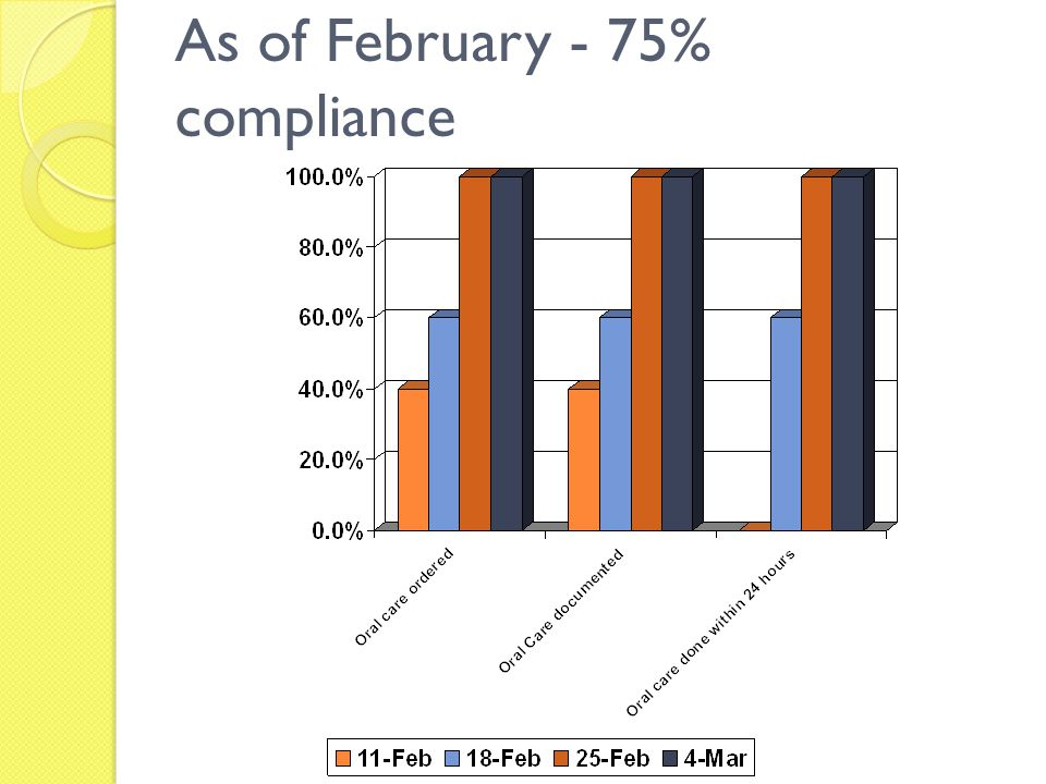 As of February - 75% compliance