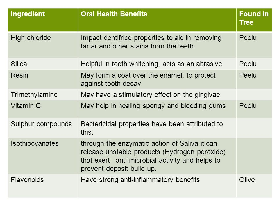 Ingredient Oral Health Benefits. Found in Tree. High chloride.