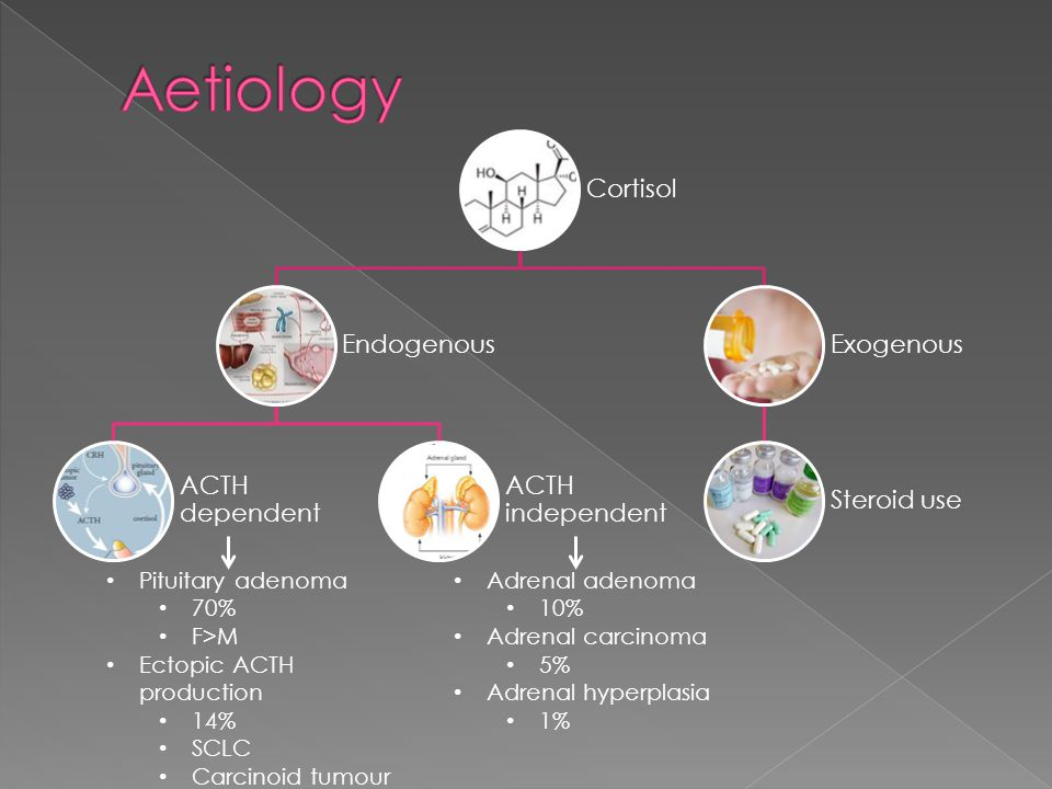 Aetiology Pituitary adenoma 70% F>M Ectopic ACTH production 14%