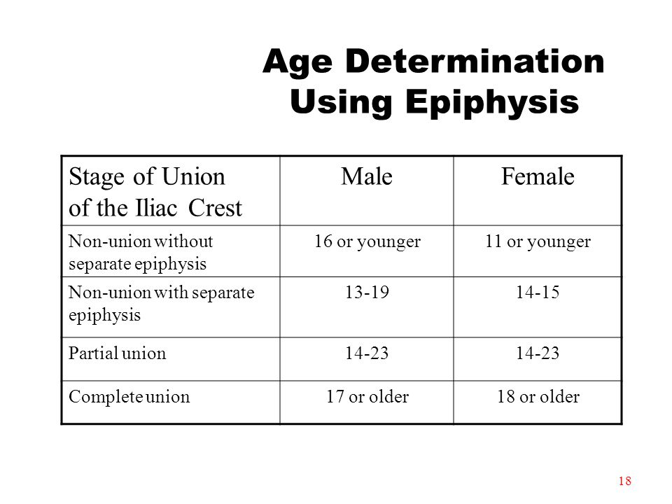 Age Determination Using Epiphysis