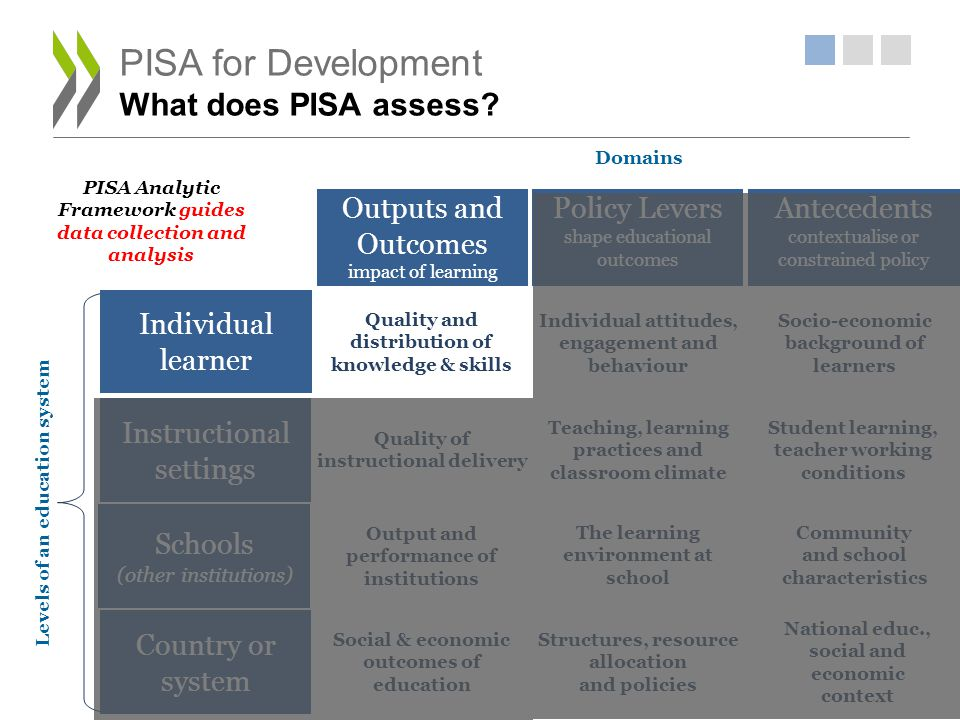 PISA for Development What does PISA assess