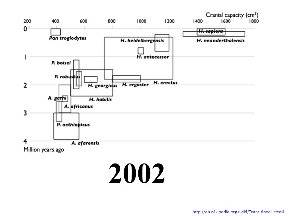 2002 http://en.wikipedia.org/wiki/Transitional_fossil