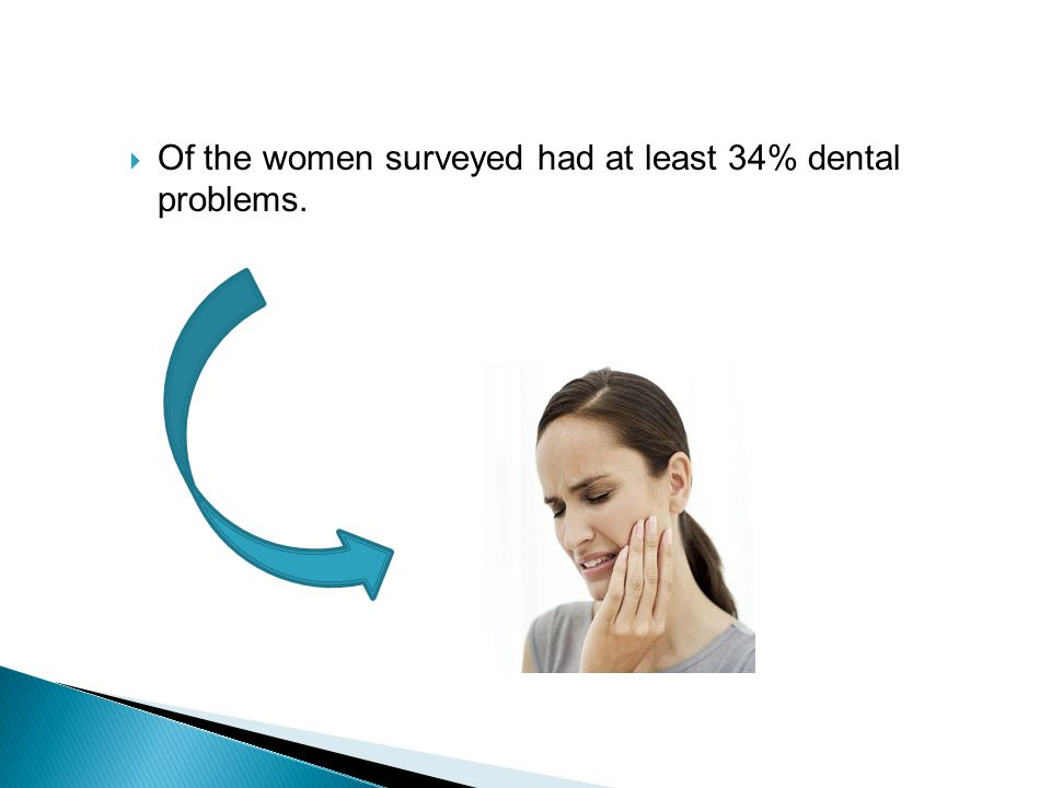 Of the women surveyed had at least 34% dental problems.