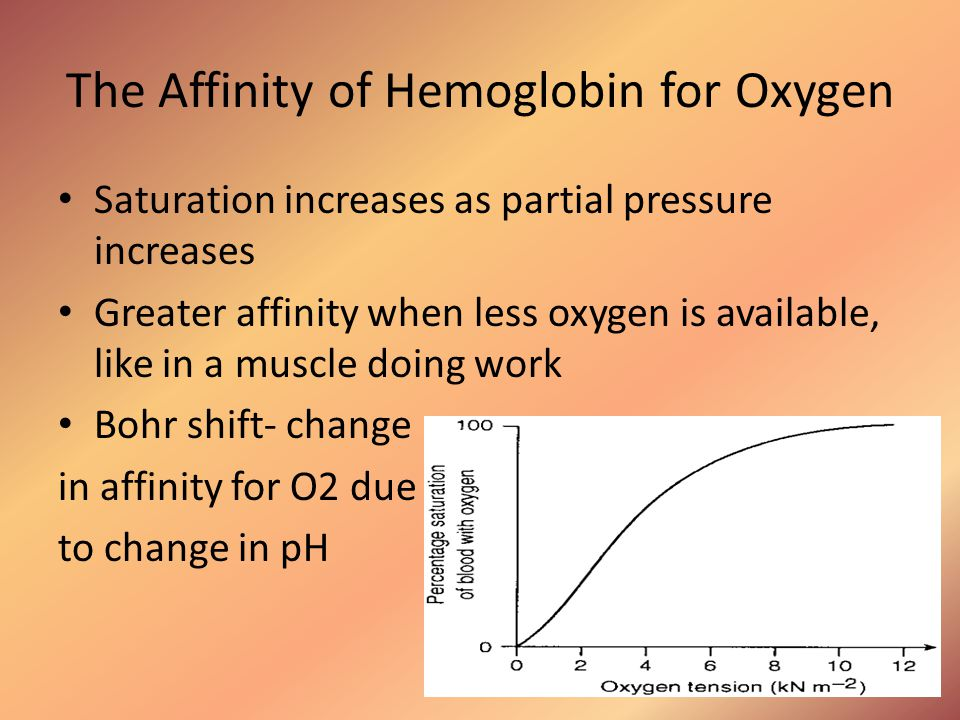 The Affinity of Hemoglobin for Oxygen