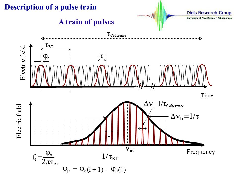 // // Description of a pulse train A train of pulses tCoherence tRT je