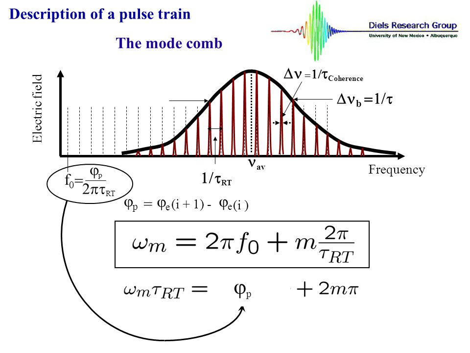 jp Description of a pulse train The mode comb Dn =1/tCoherence