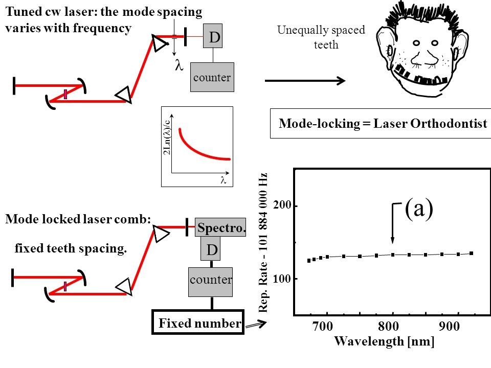 (a) D D Tuned cw laser: the mode spacing varies with frequency