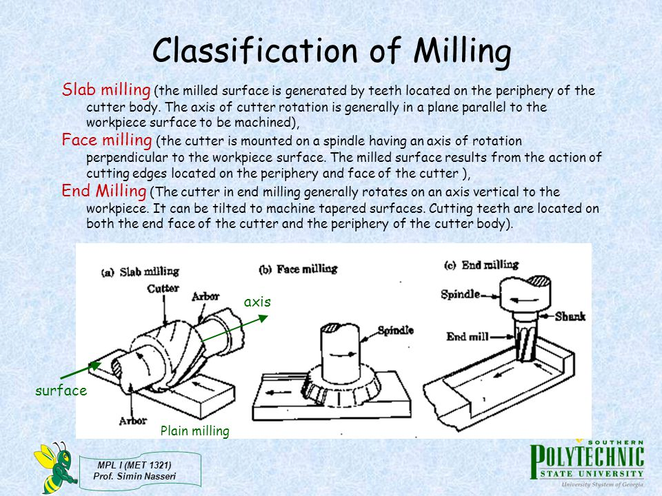 Classification of Milling