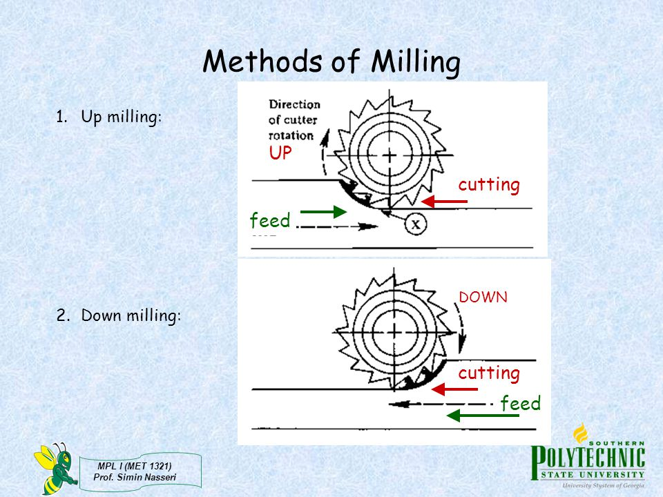 Methods of Milling UP cutting feed cutting feed Up milling: