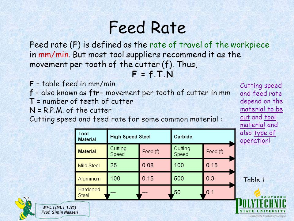 Feed Rate