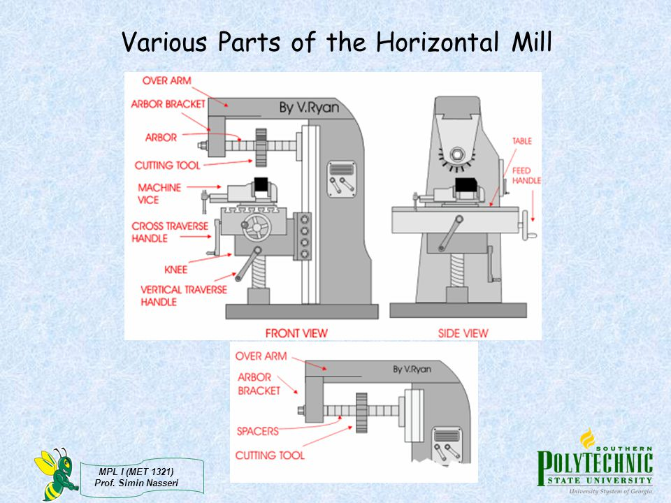 Various Parts of the Horizontal Mill