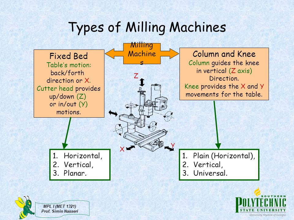 Types of Milling Machines