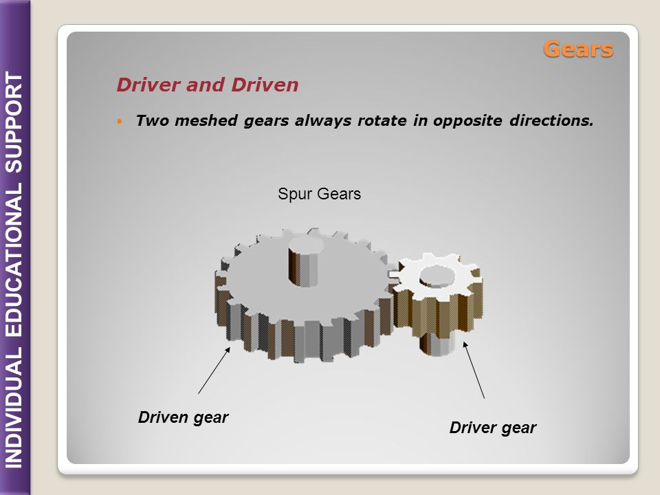 Gears Driver and Driven Spur Gears Driven gear Driver gear