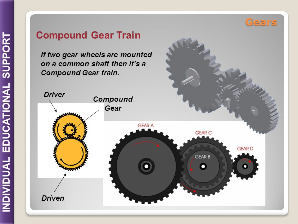 Gears Compound Gear Train