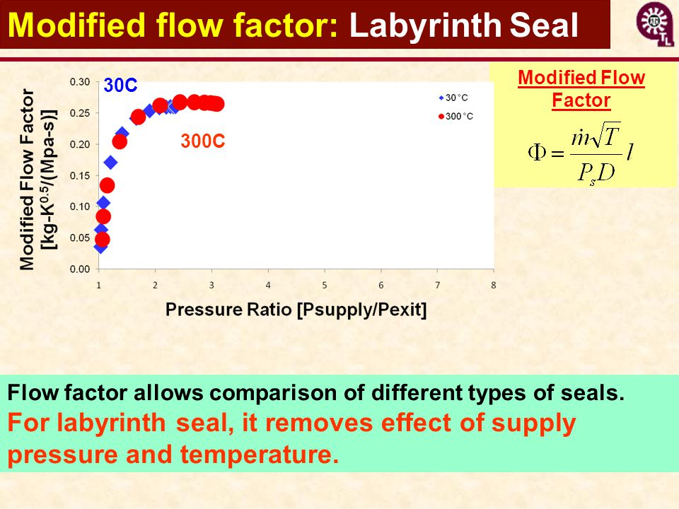 Modified flow factor: Labyrinth Seal