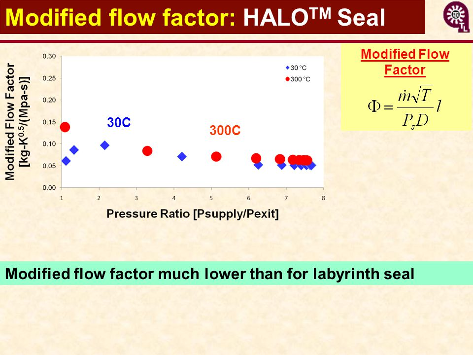 Modified flow factor: HALOTM Seal
